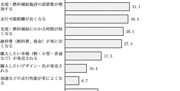 【市場・話題】92%が「電気自動車の購入を検討したことない」 東京都のアンケート調査
