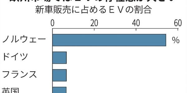 【インフラ・海外】EV充電器、日本では足踏み フランスは人口比で3倍