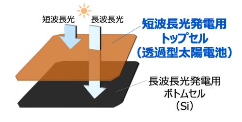 【新技術・電池】充電なしのEV実現も視野に、東芝のタンデム型太陽電池