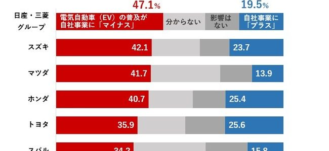 【話題・企業】EVシフト、部品サプライヤーの4割が自社に「悪影響」